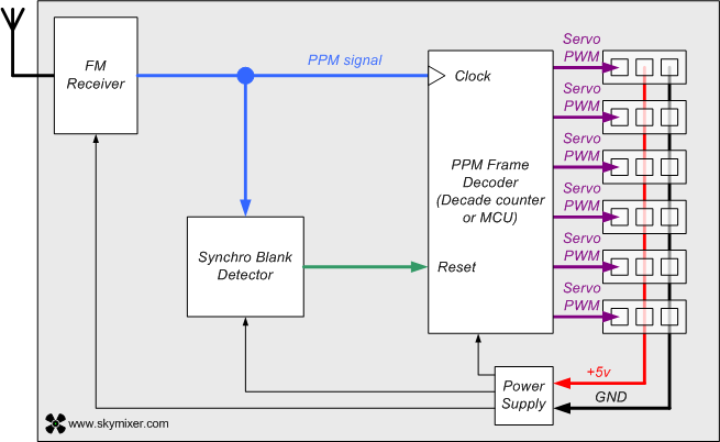 standard_rc_receiver_block_diagram
